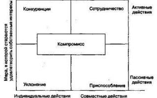 Какие методы управления конфликтами?