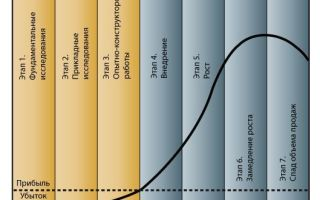 Как происходит внедрение инноваций?