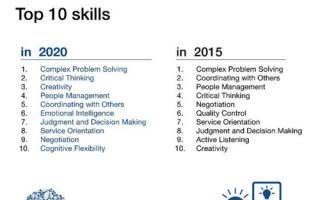 Какие наиболее востребованные навыки?