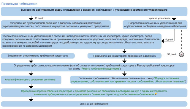 Банкротство юридических лиц - пошаговая инструкция процедуры банкротства, этапы, сроки, последствия