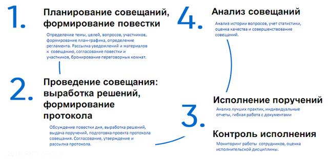 Методика проведения рабочих совещаний