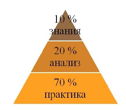 Цель саморазвития руководителя: развитие управленческих навыков и компетенций