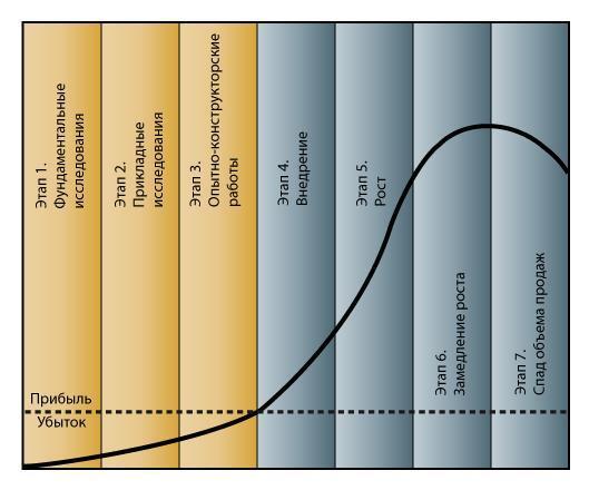 Внедрение инноваций в организации.